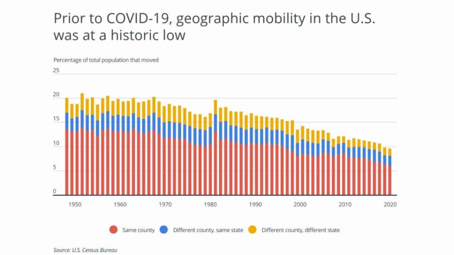 Prior to COVID-19, geographic mobility in the U.S. reached historic lows