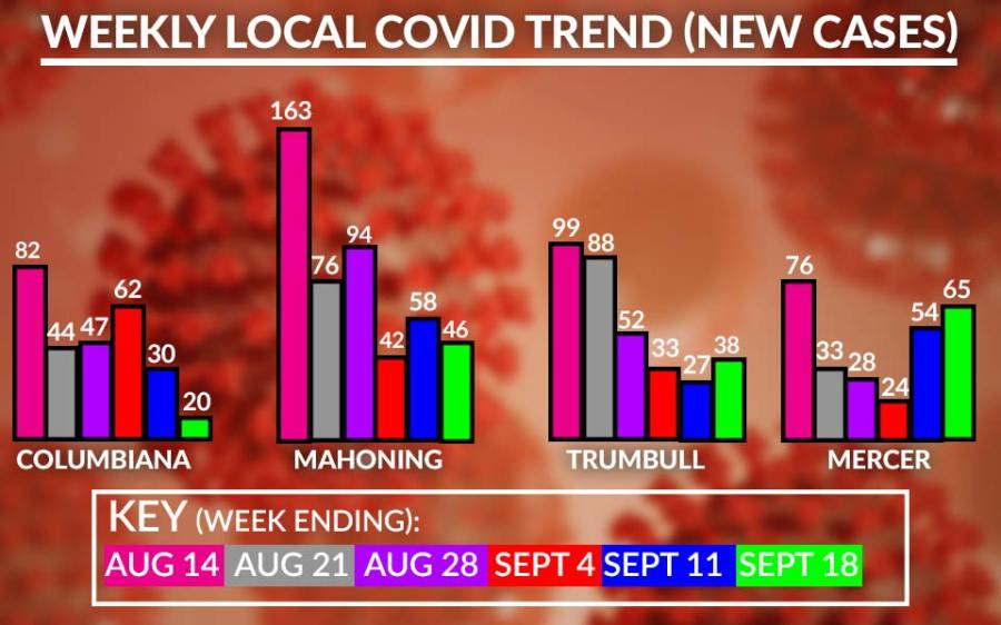 Weekly Covid-19 Cases Chart, September 18