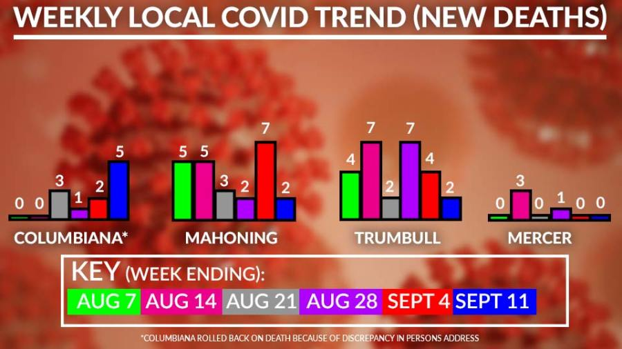 Weekly Local Covid-19 Deaths Chart, September 14