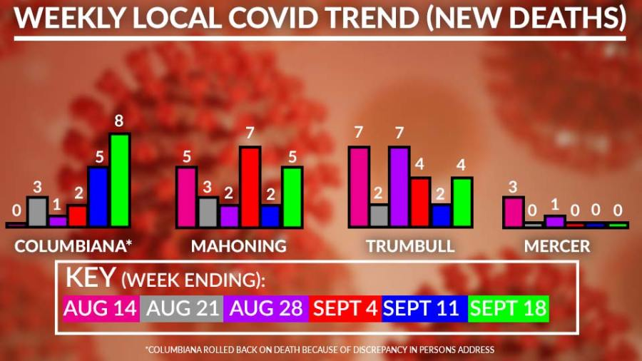 Weekly Covid-19 Deaths Chart, September 18
