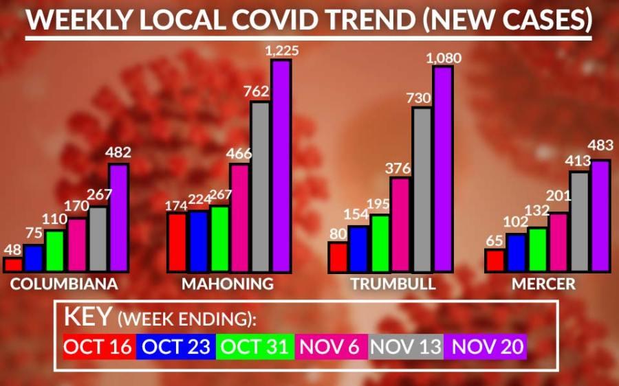Weekly Covid-19 Cases Chart, November 20