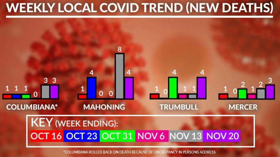 Weekly Covid-19 Deaths Chart, November 20