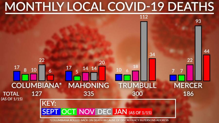Monthly Covid-19 Deaths Chart, January 15