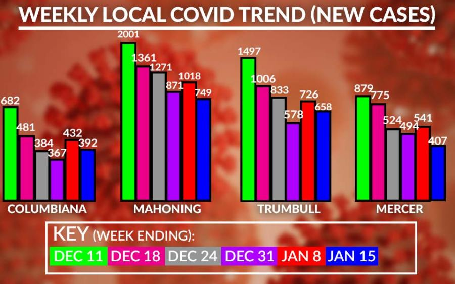 Weekly Covid-19 Cases Chart, January 15