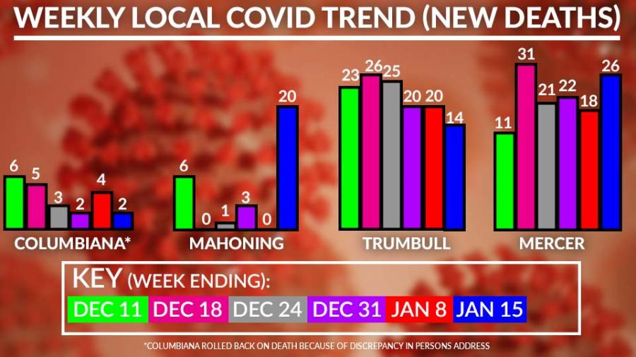 Weekly Covid-19 Deaths Chart, January 15