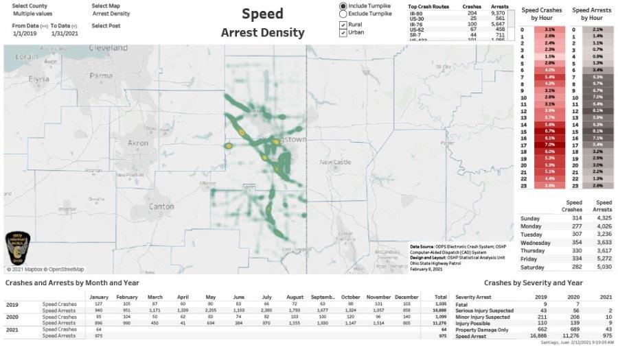 Speeding Arrest Density