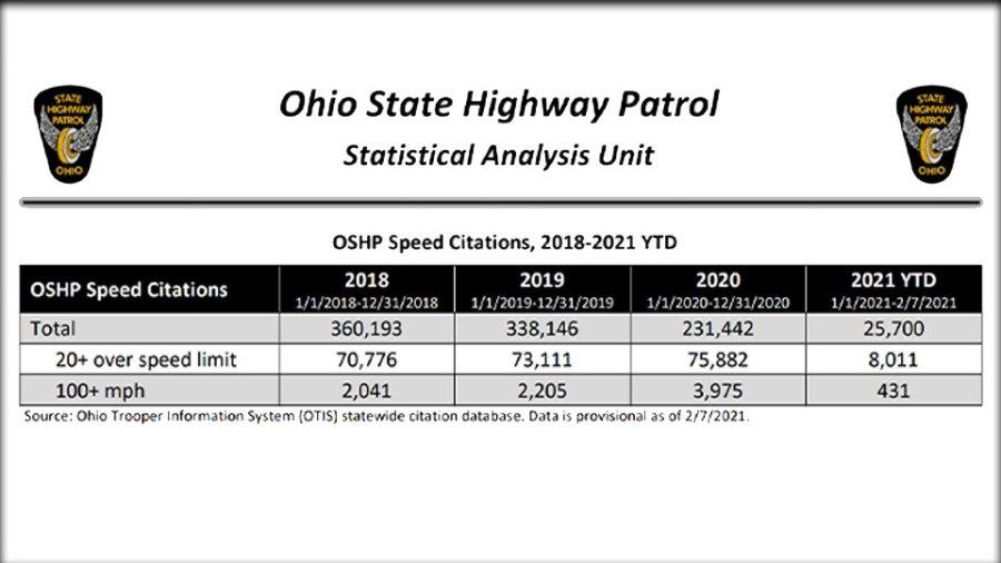 Total Ohio State Patrol Speed Citations, 2018 through 2021