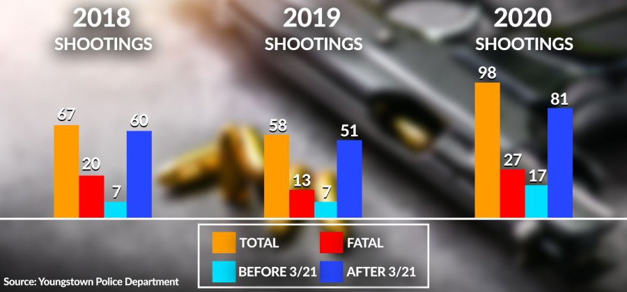 Youngstown shooting chart