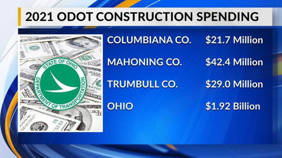2021 ODOT Construction Spending