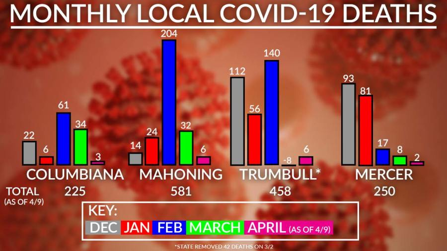 Monthly Local Covid-19 Deaths Chart, April 9