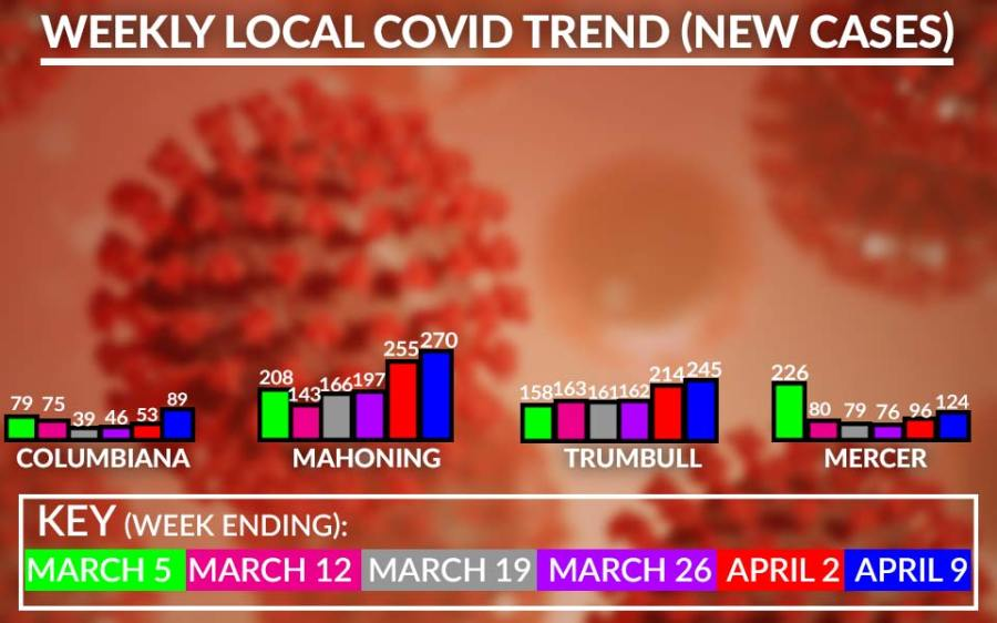 Weekly Local Covid-19 Cases Chart, April 9