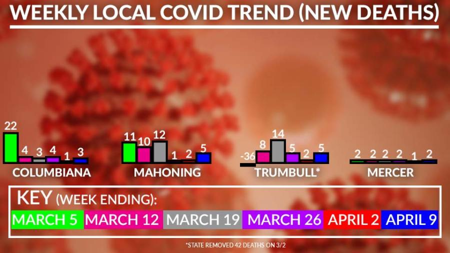 Weekly Local Covid-19 Deaths Chart, April 9