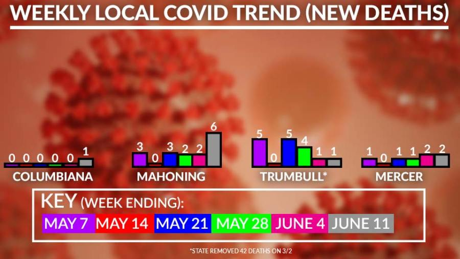 Weekly Local Covid-19 Deaths Chart, June 11
